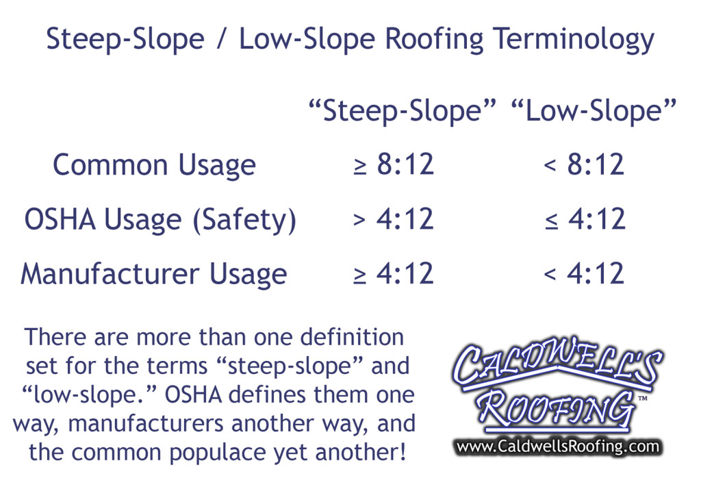 Steep-Slope / Low-Slope Terminology Clarification